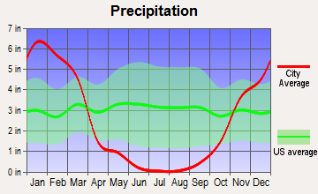 Clearlake, California average precipitation