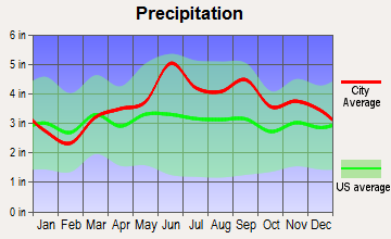 Carrollton, New York average precipitation