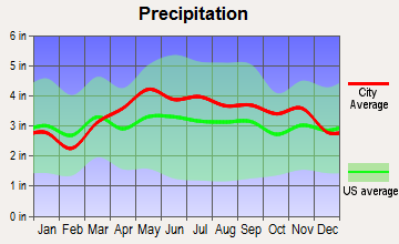 Harpersfield, New York average precipitation