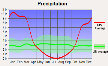 Concow, California average precipitation