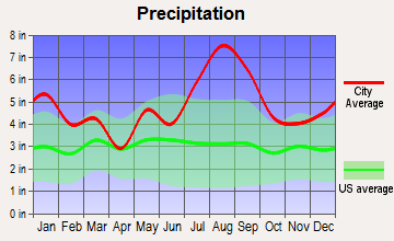 Atlantic Beach, North Carolina average precipitation