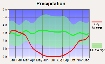 Country Club, California average precipitation