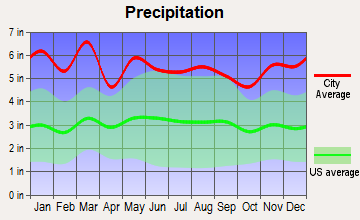 Brevard, North Carolina average precipitation