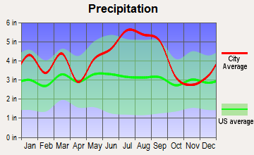 Butters, North Carolina average precipitation