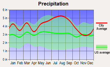 Colerain, North Carolina average precipitation
