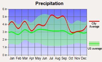 Eureka, North Carolina average precipitation