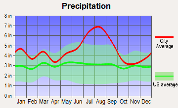 Fairfield Harbour, North Carolina average precipitation