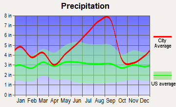Holden Beach, North Carolina average precipitation