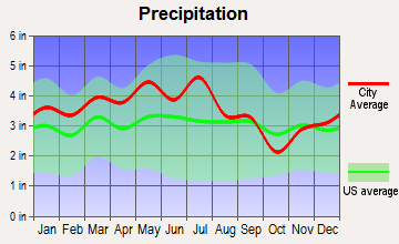 Hot Springs, North Carolina average precipitation