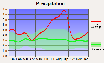 Kure Beach, North Carolina average precipitation