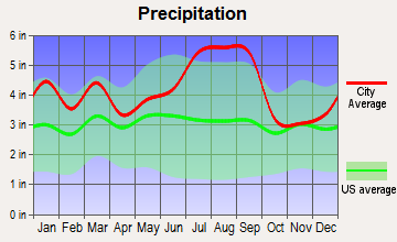 La Grange, North Carolina average precipitation