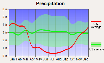 Delleker, California average precipitation