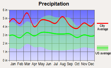 Laurel Park, North Carolina average precipitation