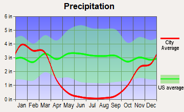 Del Rey Oaks, California average precipitation
