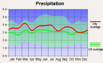 Spencer, North Carolina average precipitation