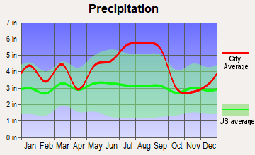 Whiteville, North Carolina average precipitation