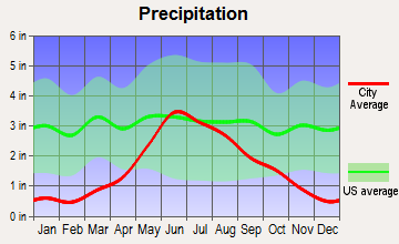 Binford, North Dakota average precipitation