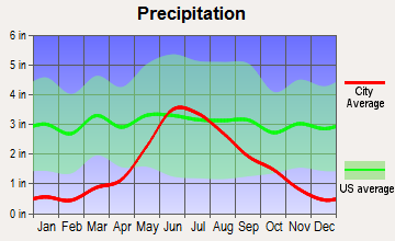 Fordville, North Dakota average precipitation