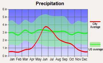 Fort Totten, North Dakota average precipitation