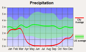 El Cajon, California average precipitation