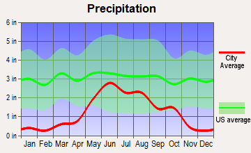 Harvey, North Dakota average precipitation
