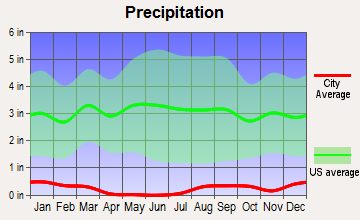 El Centro, California average precipitation