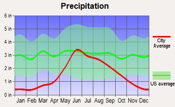 Pembina, North Dakota average precipitation