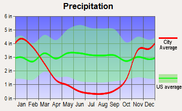 Etna, California average precipitation