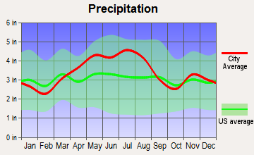 Baltimore, Ohio average precipitation