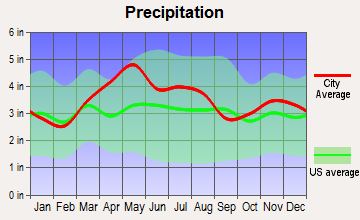 Beckett Ridge, Ohio average precipitation
