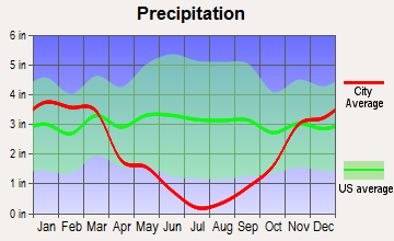 Fall River Mills, California average precipitation