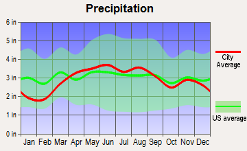 Bryan, Ohio average precipitation