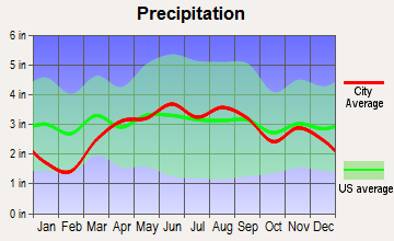Clay Center, Ohio average precipitation