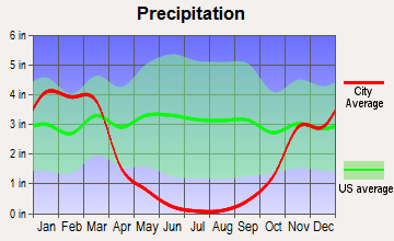 Folsom, California average precipitation