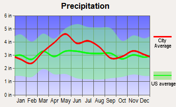 Corwin, Ohio average precipitation