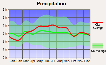 Cuyahoga Falls, Ohio average precipitation