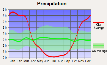 Fort Bragg, California average precipitation