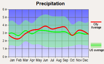 Fairview Park, Ohio average precipitation