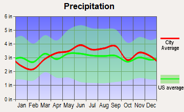 Garfield Heights, Ohio average precipitation