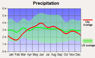 Gibsonburg, Ohio average precipitation