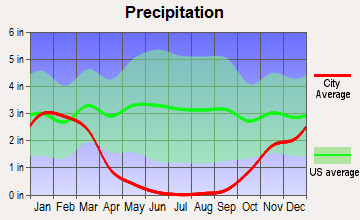 Fremont, California average precipitation