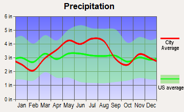 Groveport, Ohio average precipitation