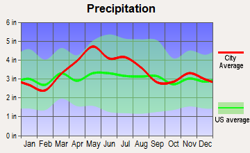 Harveysburg, Ohio average precipitation