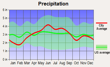 Huron, Ohio average precipitation