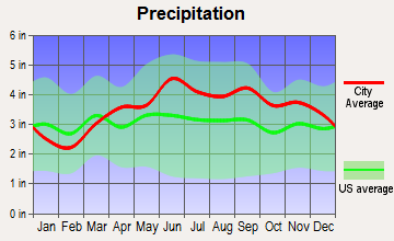 Jefferson, Ohio average precipitation