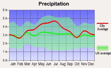 Jerusalem, Ohio average precipitation
