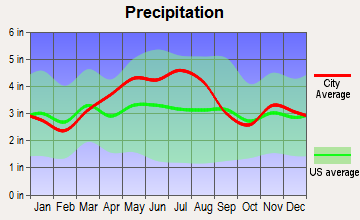 Kirkersville, Ohio average precipitation