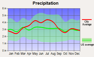 Lancaster, Ohio average precipitation