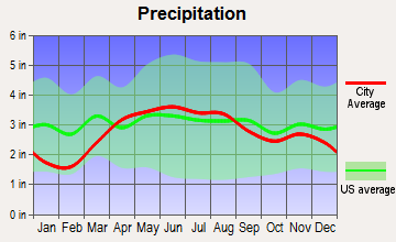 Luckey, Ohio average precipitation