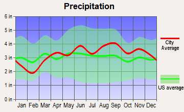 Mentor, Ohio average precipitation